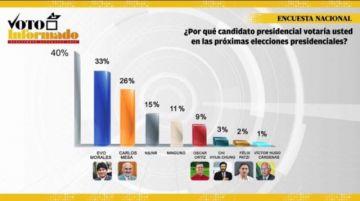 Mesa está a siete puntos de Evo en primera vuelta según nueva encuesta