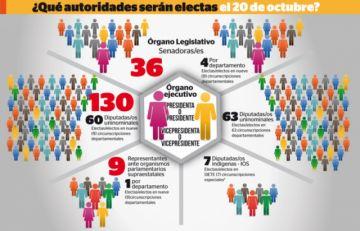 Bolivia elegirá en octubre a 352 autoridades, Chuquisaca 30