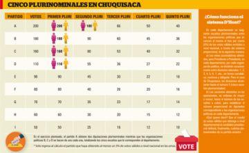 ¿Cómo se definirá la asignación de escaños parlamentarios en Chuquisaca?