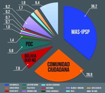 Encuesta: Casi 10 puntos separan a Evo Morales de Carlos Mesa
