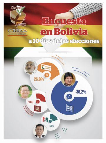 """Gobierno está confiado; CC ve """"elección abierta"""""""