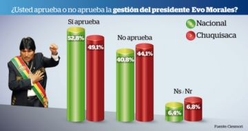 52% aprueba a Evo; 50,2% cree que el país va por mal camino