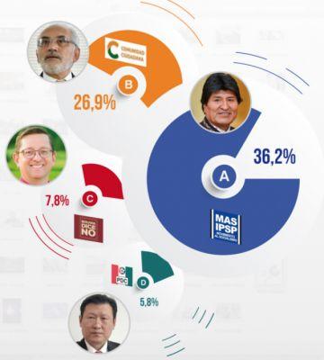 Encuesta: MAS ve fortaleza y oposición lanza propuestas