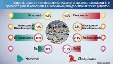 Mayoría de ciudadanos rechaza una alianza entre Mesa y Ortiz