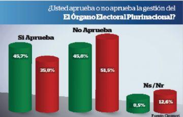 En el país, 45,8% aprueba la labor del Órgano Electoral; 45,7%, no