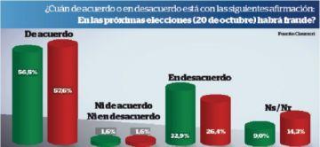 Encuesta: 56,5% de entrevistados cree que habrá fraude; 32,9%, no