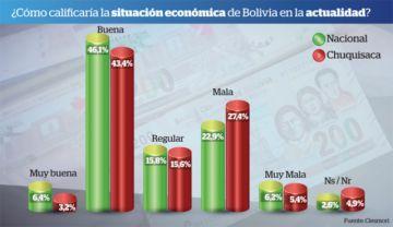 El 52,5% califica de buena o muy buena a la economía