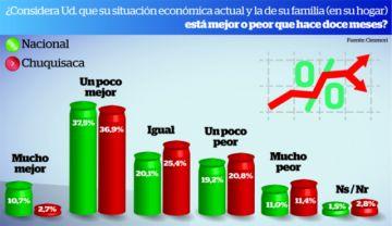 Tres de cada diez bolivianos ve más crisis en sus bolsillos