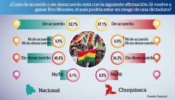 El 52% cree que con el MAS el país podría ser una Venezuela