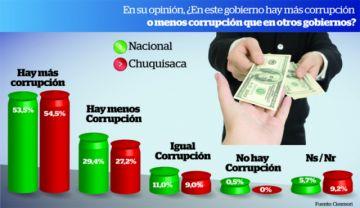 Observan más corrupción, narcotráfico y mala justicia