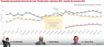 Las elecciones tendrán un final abierto, según las encuestas
