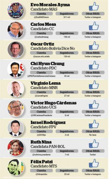 Redes sociales con campañas ¿y propuestas?