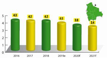 Bolivia: El crecimiento del PIB seguirá a la baja, según el BM