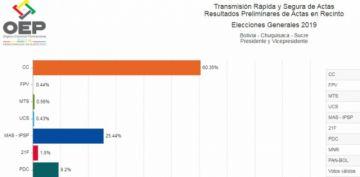 Transmisión rápida del OEP: En Sucre gana CC con 66,35% contra 25,44% del MAS