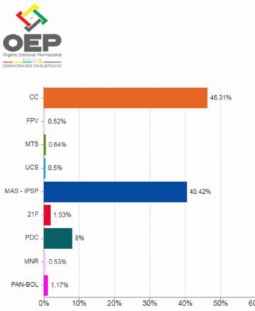 Mesa gana en Chuquisaca con el 46%; Evo obtiene el 40%