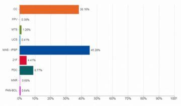 TREP Bolivia: MAS tiene un 45% de respaldo y Comunidad Ciudadana 38%