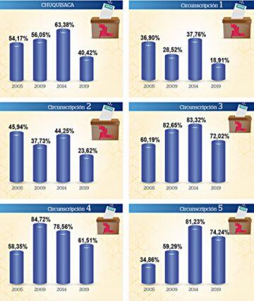 Evo registra su apoyo más bajo  de las cuatro últimas elecciones
