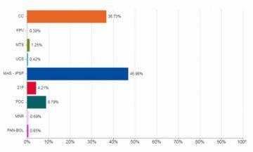 TREP supera el 95%: Evo le saca 10% a Mesa y no habría segunda vuelta