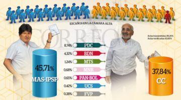 Datos preliminares apuntan al balotaje y Evo espera voto rural
