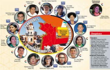 El MAS y CC se reparten casi por igual la Brigada de Chuquisaca
