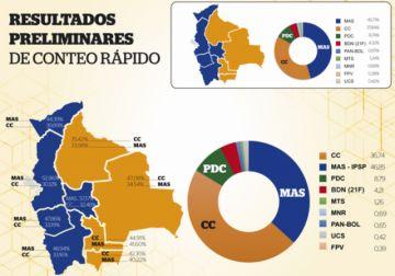 Nuevo resultado del TREP descarta balotaje y OEA censura datos