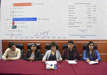 TSE declara a Evo Morales ganador de las elecciones en primera vuelta con el 47,08%