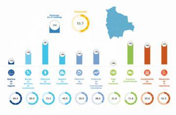 Bolivia sube seis puestos en el ranking Doing Business 2020