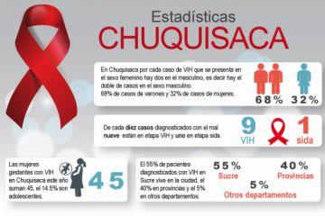 VIH: Casos de varones  duplican los de mujeres