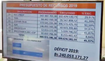 Confirman déficit de Bs 240 millones en el POA de la Alcaldía de Sucre