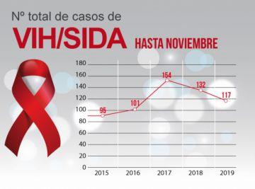 VIH: Se reducen casos  respecto a otros años