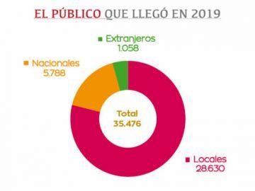 Guadalupe 2019: Hubo menos espectadores y menos gasto