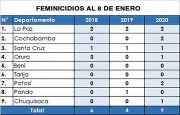Alarma por feminicidios en solo ocho días del año