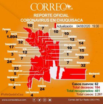 Chuquisaca acumula 2.261 casos de coronavirus, cerca del 90% de transmisión local