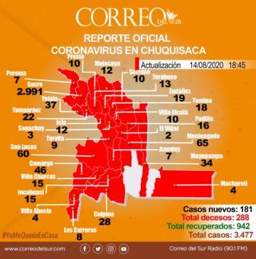 El ritmo de contagios de covid-19 se acelera en Chuquisaca: 181 nuevos casos en 24 horas