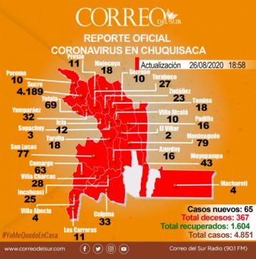 Chuquisaca: 10 de los 29 municipios reportaron nuevos contagios este miércoles
