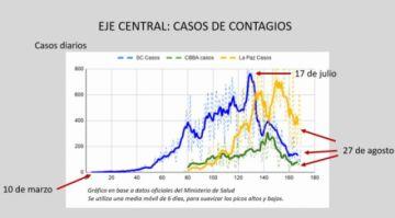 """El país está en """"desescalada"""", los datos indican que el pico de los contagios ya pasó"""