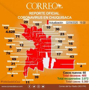 """Chuquisaca acumula 5.360 contagios de coronavirus; casi la mitad son """"casos activos"""""""