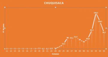 Chuquisaca: Hasta ahora, el pico de contagios se registró entre el 10 y 16 de agosto