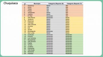 Chuquisaca: el número de municipios de alto riesgo sube de 3 a 7 por la pandemia