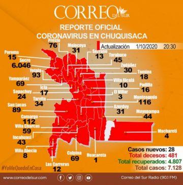 Chuquisaca: La tasa de letalidad por covid-19 baja al 6,7%
