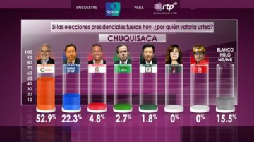 Encuesta: Mesa saca una diferencia del 30% a Arce en Chuquisaca