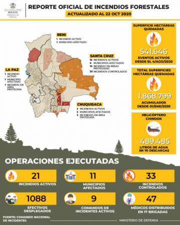 Bajan a 21 los incendios activos en el país, según el Ministerio de Defensa