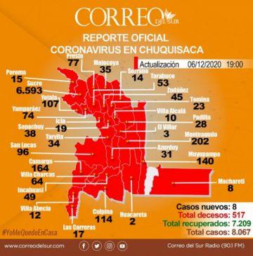 """Chuquisaca acumula 8.067 casos de coronavirus, el 4% son """"activos"""""""