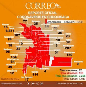 Chuquisaca suma 12 nuevos casos de covid-19, la mayoría en el Chaco