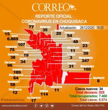 Coronavirus: 34 nuevos casos confirmados en Chuquisaca, todos en Sucre