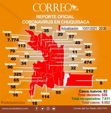 Covid-19: Chuquisaca registró 226 nuevos contagios entre este domingo y el sábado