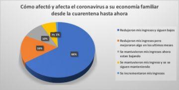 Encuesta: Covid afectó a ingresos del 92% de las personas en Sucre