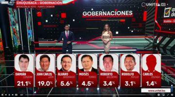 Condori y León, arriba en encuesta para la Gobernación de Chuquisaca