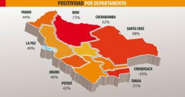 Covid-19: La alta positividad agobia a los departamentos más pequeños del país