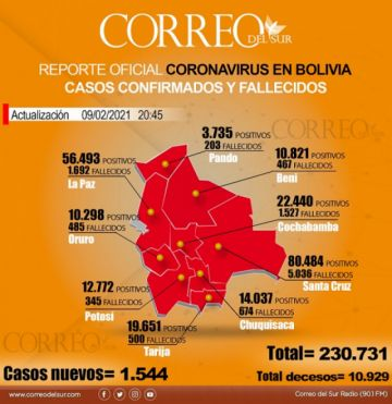 Bolivia vuelve a reportar más de 1.500 casos diarios de covid-19 y el total llega a 230 mil